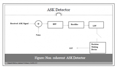 ASK Demodulation (Asynchronous or Non-Coherent)
