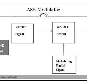 All digital modulation and demodulation with block diagram explanation
