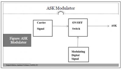 ASK Modulator (Amplitude Shift Keying Modulator)