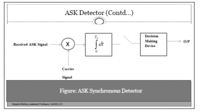ASK Demodulation (Synchronous or Coherent)