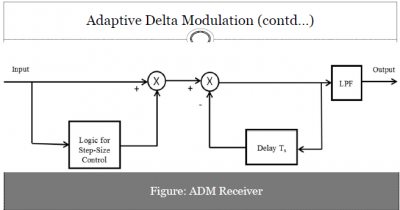 Adaptive Delta Modulation Receiver