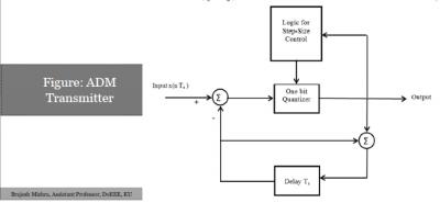 Adaptive Delta Modulation Transmitter