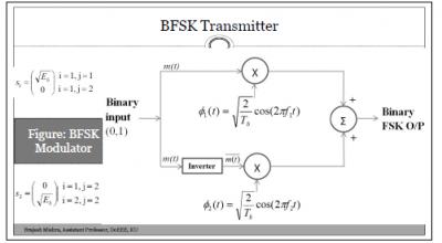 BFSK (Binary Frequency Shift Keying) Modulator