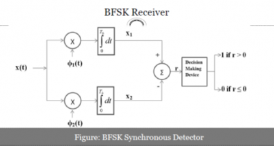BFSK (Binary Frequency Shift Keying) Receiver (Synchronous)