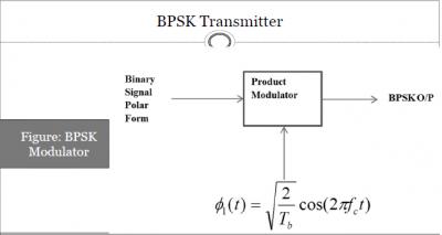 BPSK(Binary Phase Shift Keying) Modulation