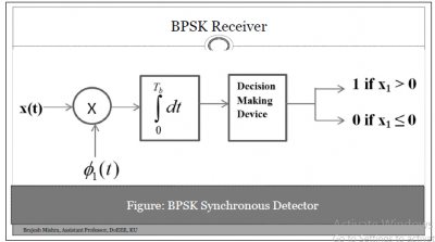 BPSK(Binary Phase Shift Keying) Receiver (Synchronous)