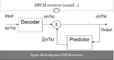 DPCM (Differential Pulse Code Modulation) Receiver