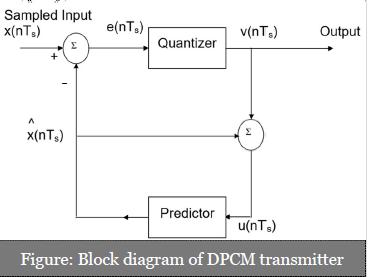 DPCM (Differential Pulse Code Modulation) Transmitter.