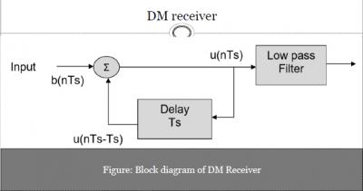 DM Receiver
