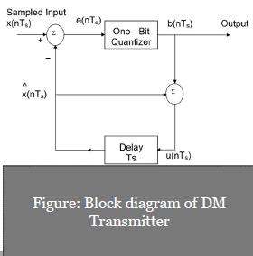 Delta Modulation Transmitter
