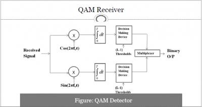 QAM(Quadrature Amplitude Modulation) Receiver