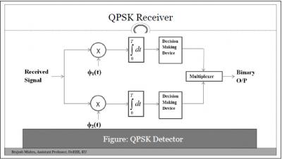 QPSK(Quadrature Phase Shift Keying) Demodulation