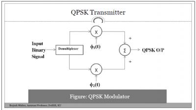 QPSK (Quadrature Phase Shift Keying) Modulator